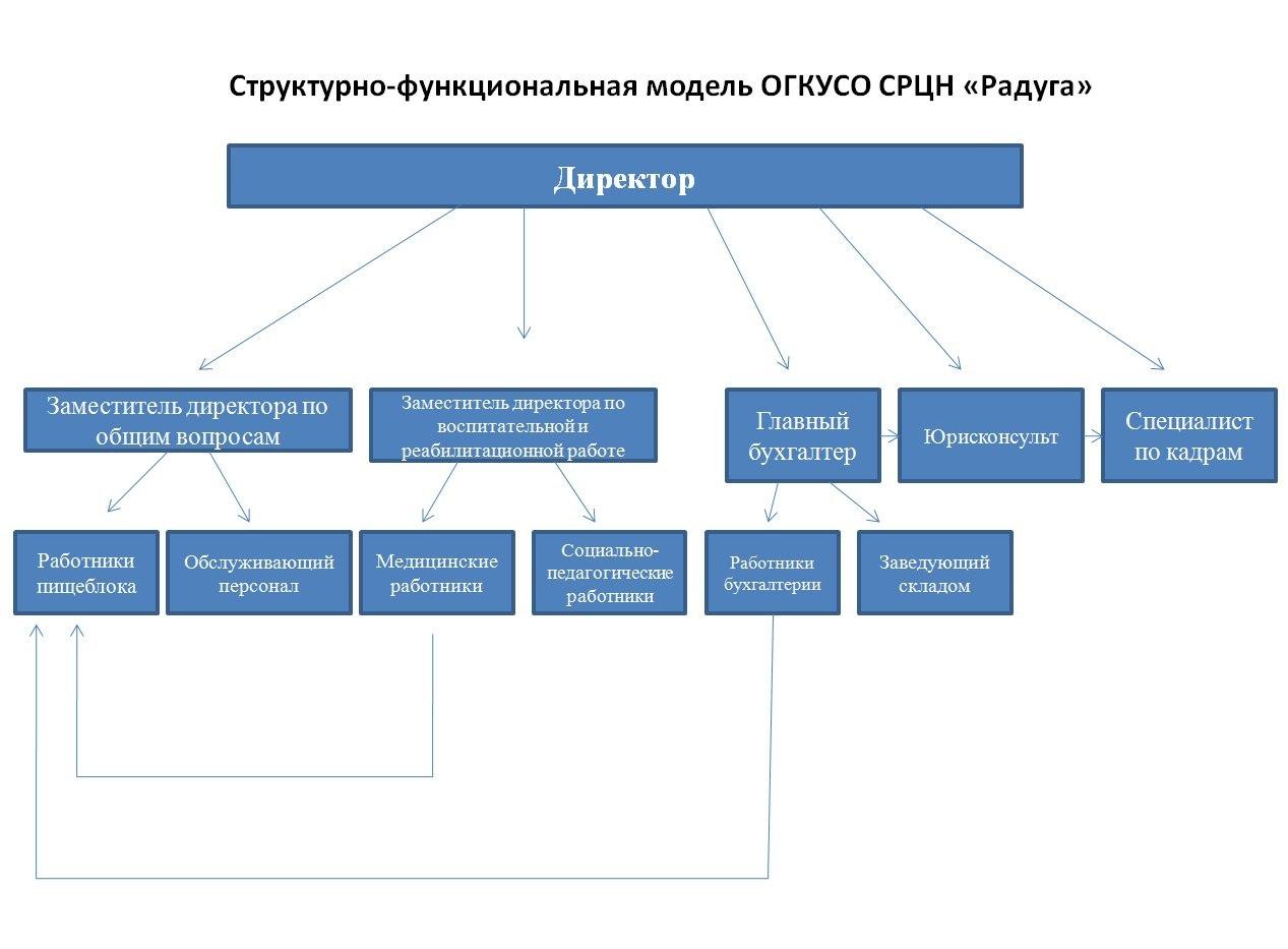 Структурная и функциональная схемы